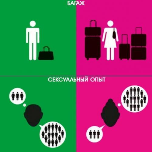 Гендерные стереотипы